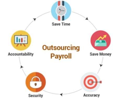 Payroll Outsourcing Market'