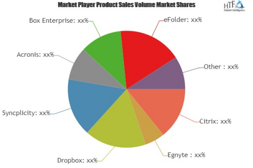 Enterprise File Sync And Share Software Market Huge Growth'