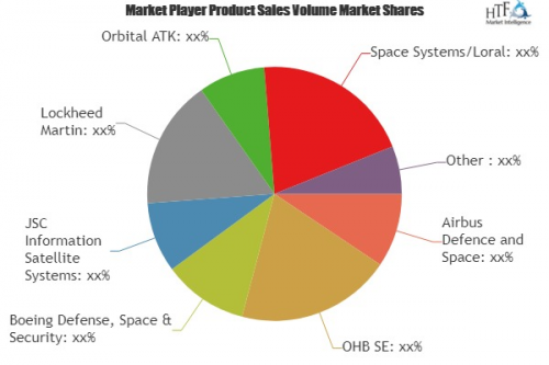 Satellite Manufacturing and Launch Market Huge Growth'