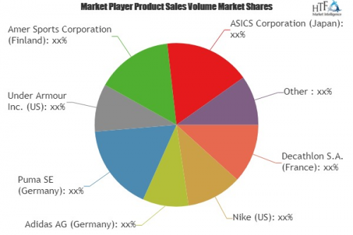 Sports Equipment and Apparel Market'
