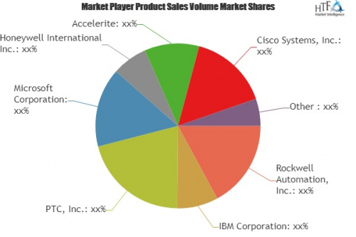 Connected Enterprise Market to Witness Huge Growth by 2023'