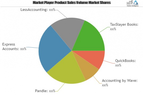 Bookkeeper Software Market Astonishing Growth| Pandle, Expre'
