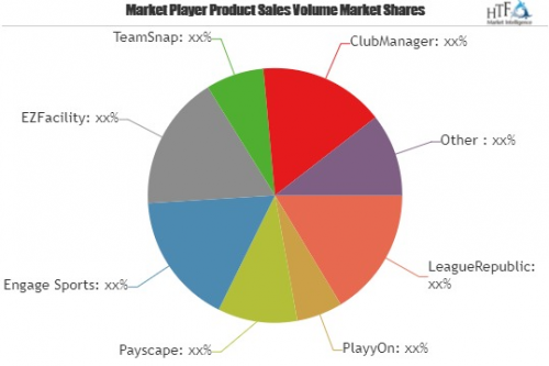 Sports League Software Market To Witness Huge Growth By 2025'