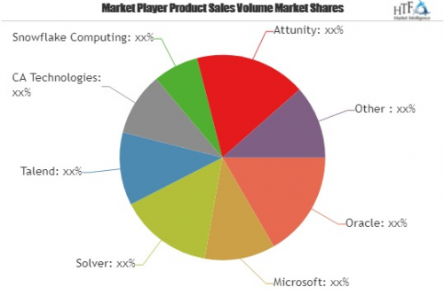 Data Warehouse Software Market To Witness Huge Growth By 202'