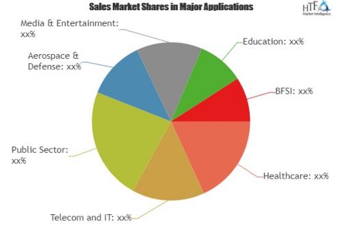 IT Asset Disposition Market   IBM Corporation, Dell Inc, Arr'
