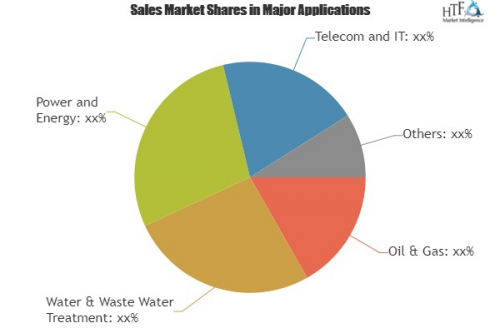 Environmental Management Systems (EMS) Market | IBM, Fujits'