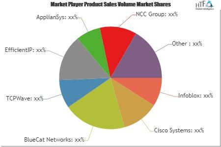 Cloud DNS Services Market'