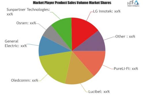 Li-Fi Devices Market'