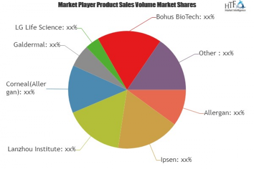 Anti-Aging Products and Therapies Market'
