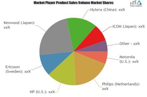 Interphones Market'
