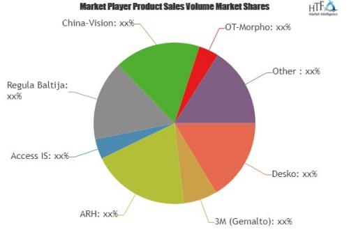 Document Readers Market'