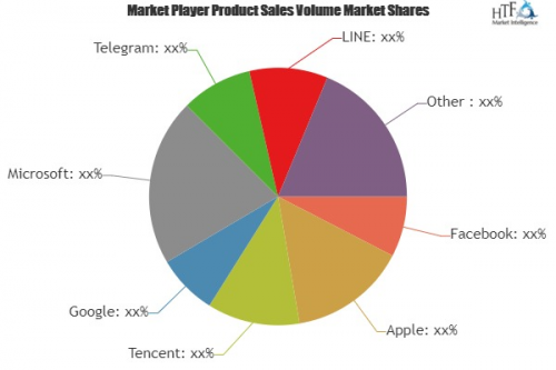 IM Software and Apps Market'