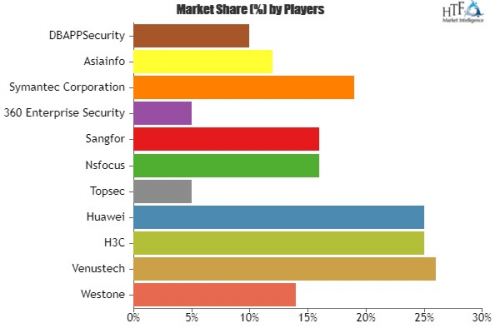 Enterprise Cyber Security Market'