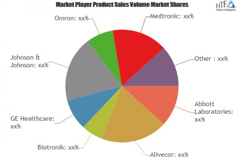 IoT Medical Devices Market'