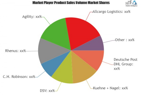 Shipping and Logistics Market to Witness Huge Growth by 2025'