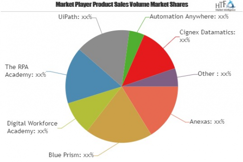RPA Platform Training Market To Witness Huge Growth By 2025|'