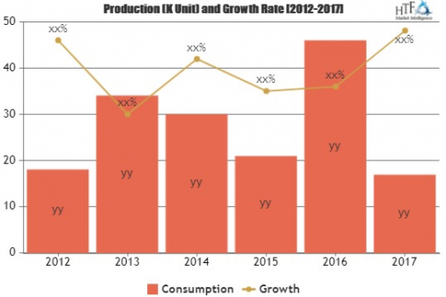 Dashboard Software Market Astonishing Growth by 2025 Corpora'