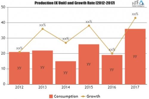 Vocational Training Market Astonishing Growth  Assima, Bit M'
