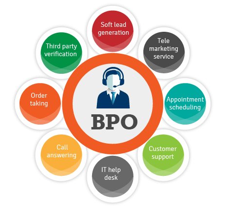 IT And BPO Services Market'