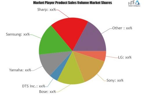 Home Audio Speakers Market   LG, Sony, Bose, DTS Inc., Yamah'