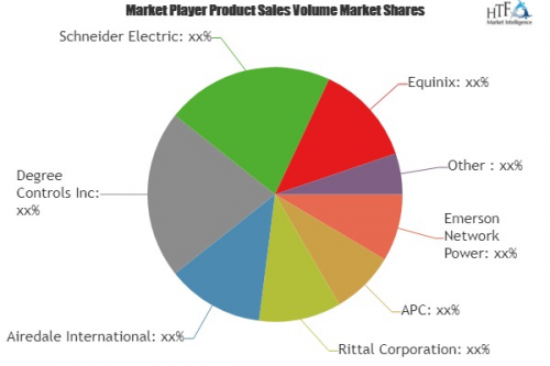 Data Center Cooling Systems Market'