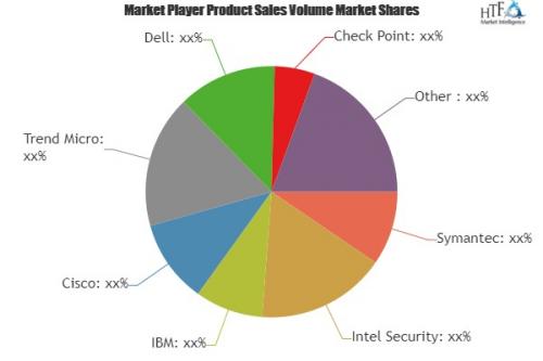 Enterprise Vulnerability Scanning Market'