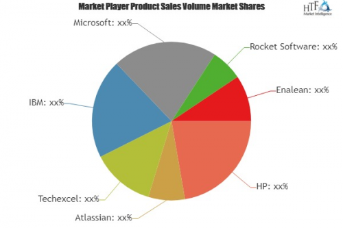 Software Project Management (SPM) Software Market'