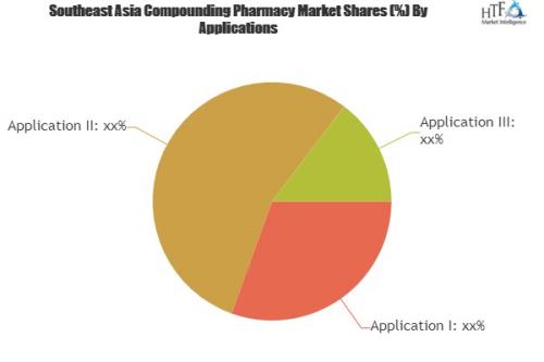 Comprehensive study explore how Compounding Pharmacy Market'