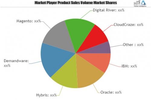 Digital Commerce Platform Market Astonishing Growth| Oracle,'