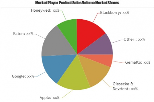 Telecom Technologies Market To Witness Huge Growth By 2025 A'