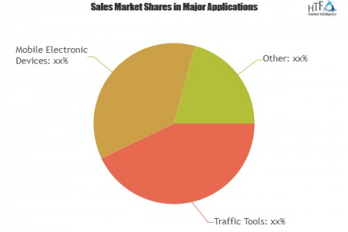 Global Digital Advertising Market By Types and Application'