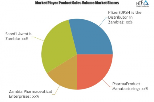 Zambia Pharmaceutical Market Research by Production, Revenue'