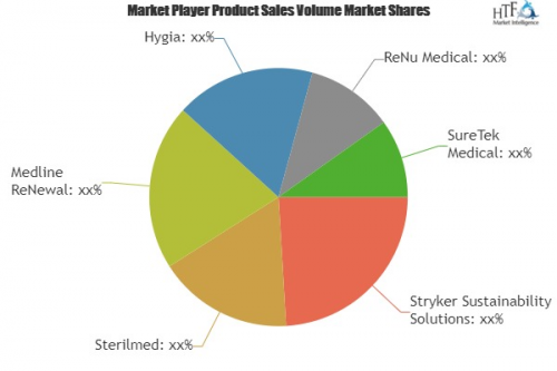 Reprocessed Medical Device Market Global Industry Trends'