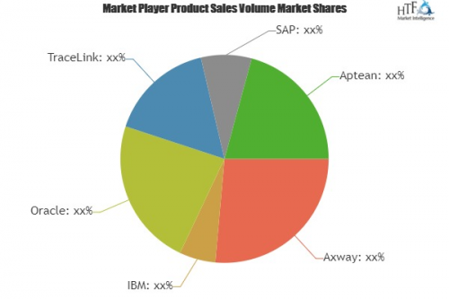 EPedigree Software Market Astonishing Growth in Coming Years'