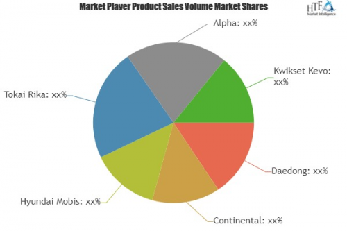 Smart Key Market to Witness Huge Growth by 2023'