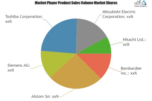 Train Control and Management Systems Market Huge Growth'