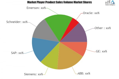 Smart Manufacturing Market to Witness Huge Growth by 2025'