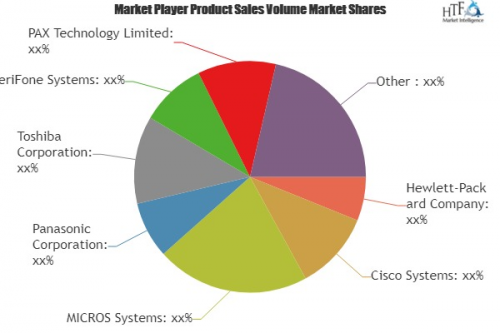 Mobile Point of Sale Systems Market to Witness Huge Growth'