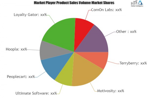 Employee Recognition Software Market to Witness Huge Growth'