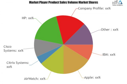 Bring Your Own Device (BYOD) Market'