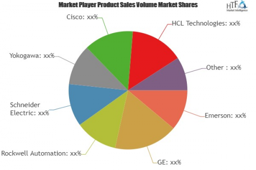 Enterprise Pipeline Management Solutions Market'