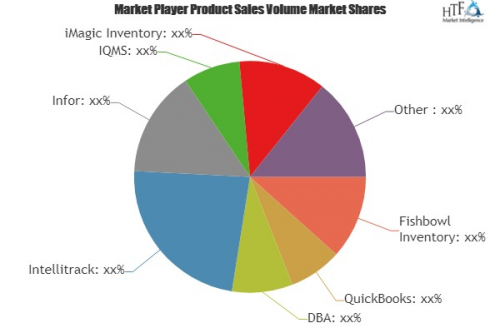 Manufacturing Inventory Software Market'