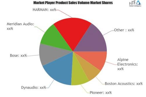 Automotive Premium Audio System Market'