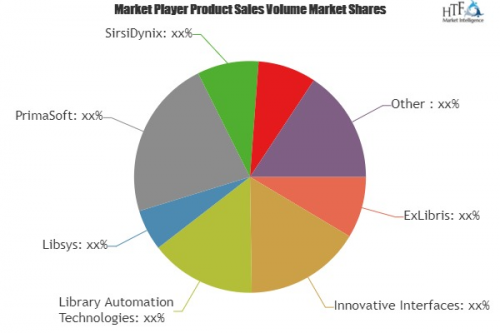 Library Automation Systems and Services Market'