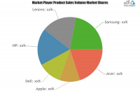Low Cost Tablets Market Astonishing Growth by 2025|HP, Lenov