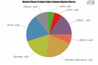 Motorcycle Insurance Market To Witness Huge Growth By 2025|P