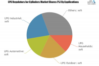 LPG Regulators for Cylinders Market will reach 1440 million
