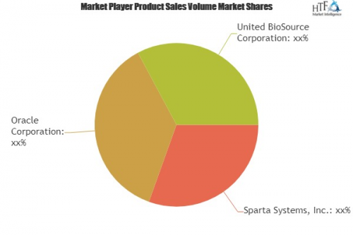 Drug Safety Software Market Astonishing Growth|Sparta System'
