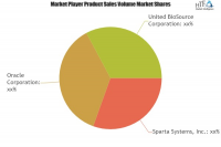 Drug Safety Software Market Astonishing Growth|Sparta System