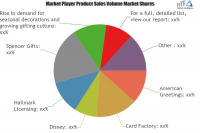 Gifts Retailing Market Astonishing Growth|Disney, Hallmark L